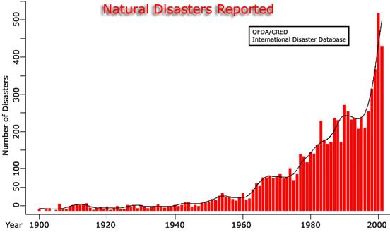 Gdp Change Over Natural Disasters Graph
