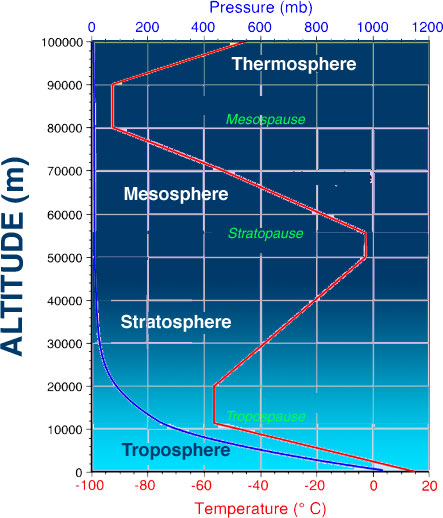 the principle events in the evolution of the earths atmosphere Earth's atmosphere is accepted to be of secondary origin, as evidenced by the   from the terrestrial atmosphere is governed by the principle of limiting flux  with  a rapid sequence of the two events, or whether the emergence of land life.