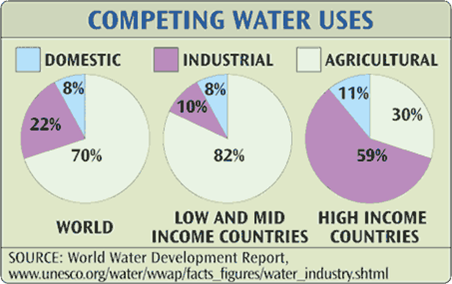 water consumption worldwide and water waters essay
