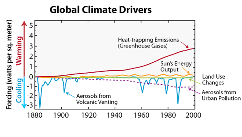 Ways That Natural Events Cause Global Warming
